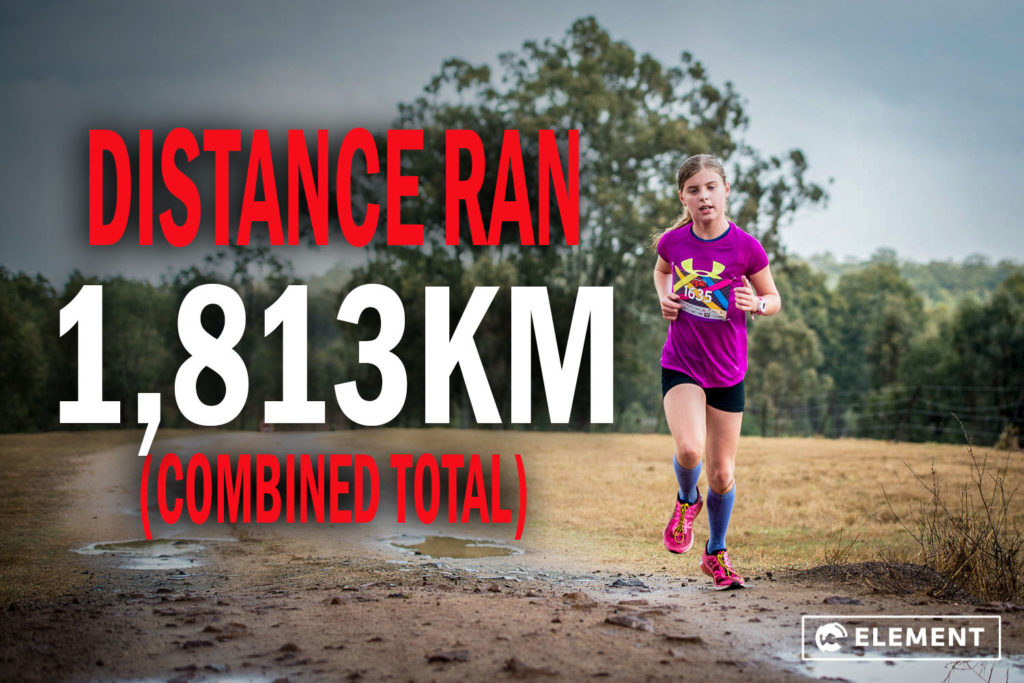 The combined distance covered by the trail runners was 1813km.